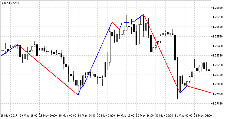 RSI Trend Indicator (65, 35)