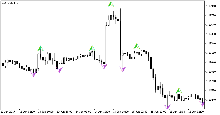 Fig. 1. The Boa_ZigZag_Arrows indicator