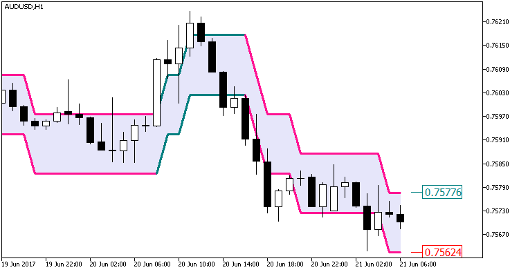 Fig. 1. Indicator Color_PEMA_Envelopes_Digit