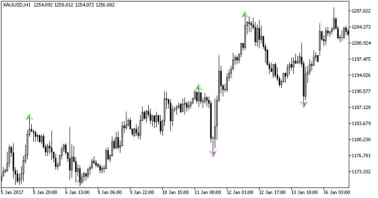 Fig. 1. Indicator Boa_ZigZag_Arrows_HTF