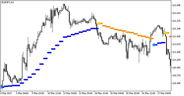 Fig.1. Indicador Omni_Trend_HTF
