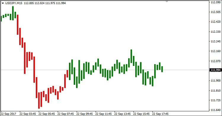 Simpler Trend Indicator Mt4 Indicators