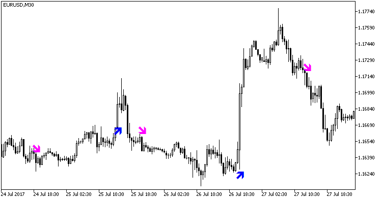 Fig. 1. The Stopreversal indicator