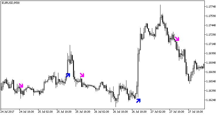 Abb. 1. Der Indikator Stopreversal