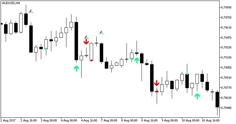 Fig. 1. Indicador KI_signals_v2