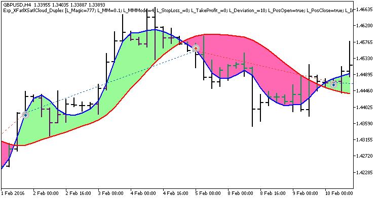 Fig. 1. Exemplos de operações, no gráfico, com configurações simétricas.