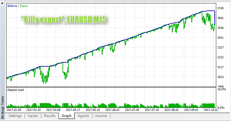 Billy expert EURUSD M15