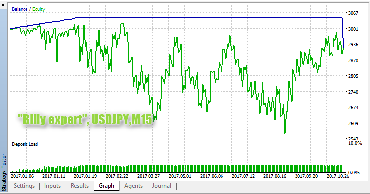 Billy expert USDJPY M15