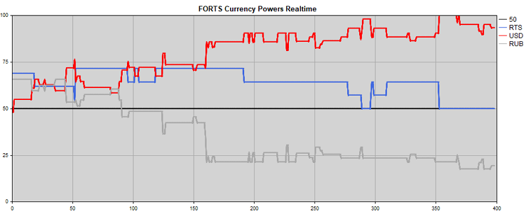 Fig. 5. Strength of RTS, USD, RUB calculated based on FORTS futures contracts