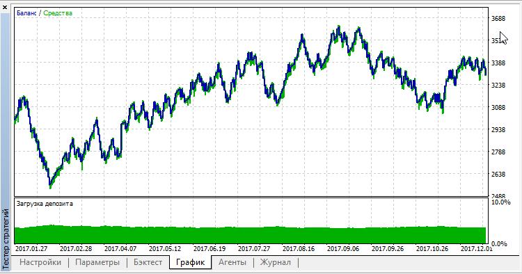 SAR trading v2.0