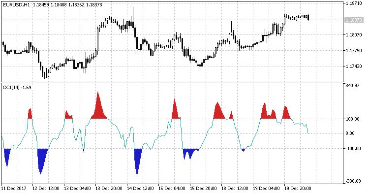 SignalCCI BuyOrSell
