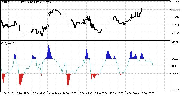 SignalCCI BuyOrSell Reverse
