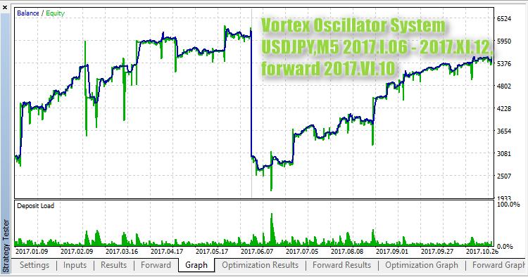 Vortex Oscillator System test