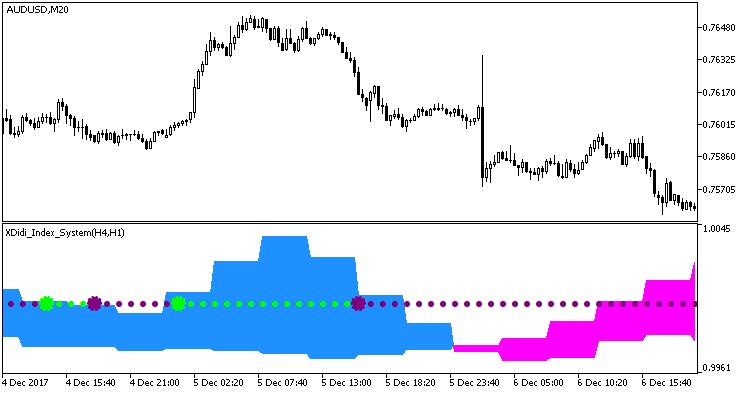 Рис.1. Индикатор XDidi_Index_System_HTF.