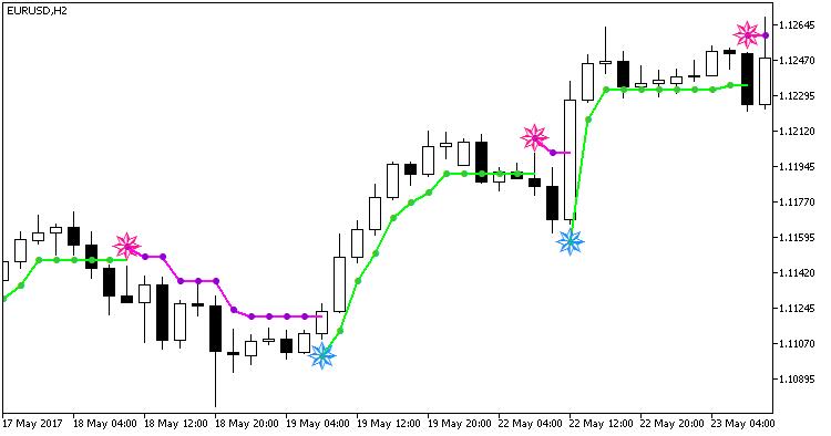 Fig.1. The BykovTrend_NRTR indicator
