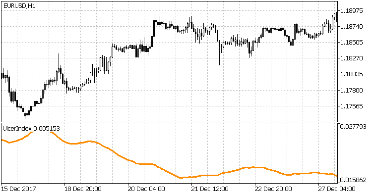 Fig 1 - Falling UI indicates rising prices
