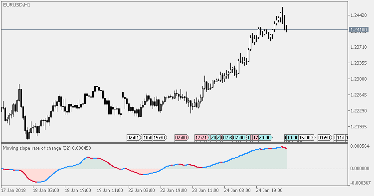Rate Of Change (ROC) Forex Indicator | blogger.com