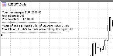 With €2000 available, risk is 165 pips, to risk the 2% you have to trade USDJPY no more than 0.03 lots