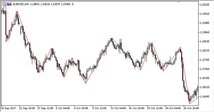 図1 H4、ポイント単位のステップ: 800ポイント