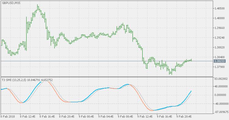 Indicators: T3 Stochastic Momentum Index - Moving Average, MA