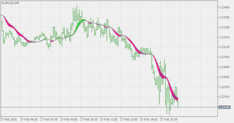 Itl trading signals