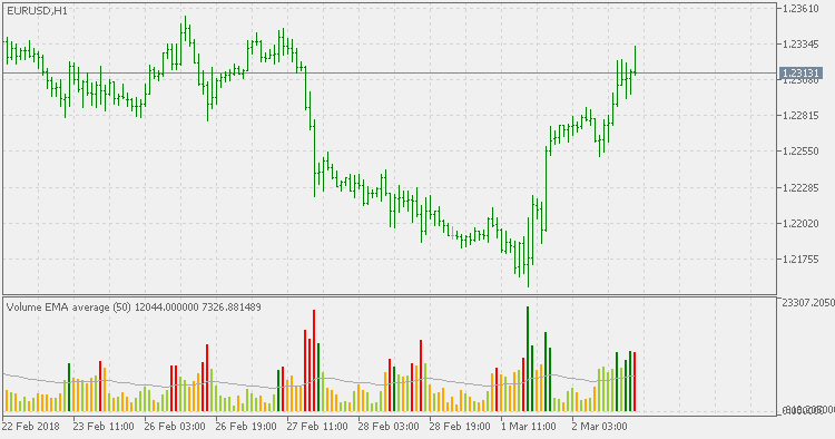 Free download of the 'Volume Average' indicator by 'mladen