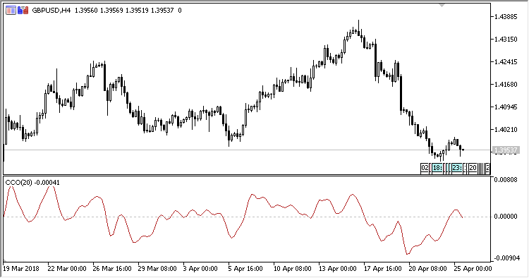Free download of the 'CC' indicator by 'Scriptor' for