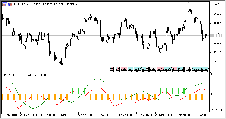 Free download of the 'TDI' indicator by 'Scriptor' for