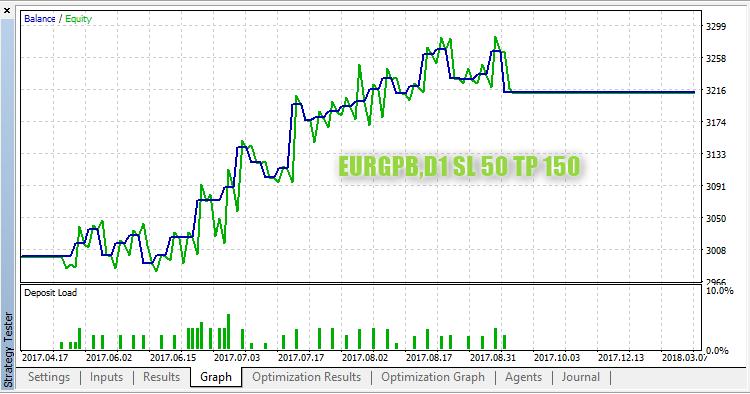 EURGPB,D1 StopLoss 50 TakeProfit 150
