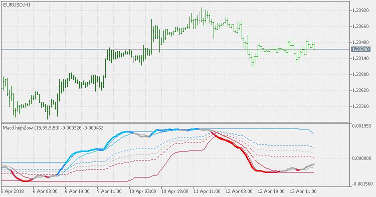 Indicators: MACD High/Low - Trend Indicators - Articles