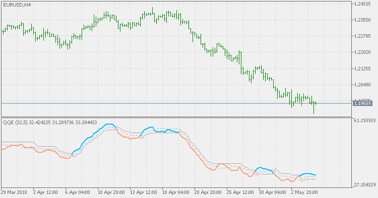Free download of the 'QQE' indicator by 'mladen' for MetaTrader 5 in