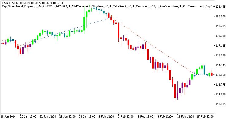 図1 対称的な設定でチャート上のトレードの例