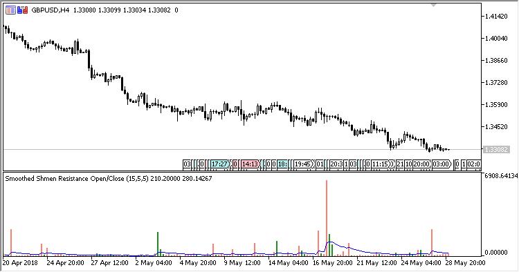 图例3. 按开盘价/收盘价计算阻力高点 (柱线越高,价格变化阻力就越强)