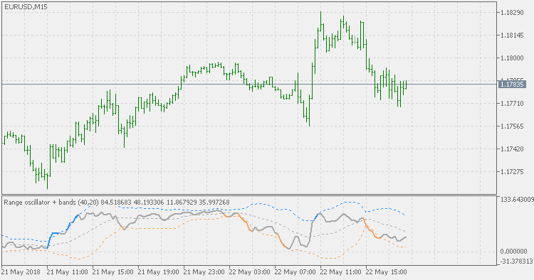 Free download of the 'Range Oscillator + Bands' indicator by 'mladen