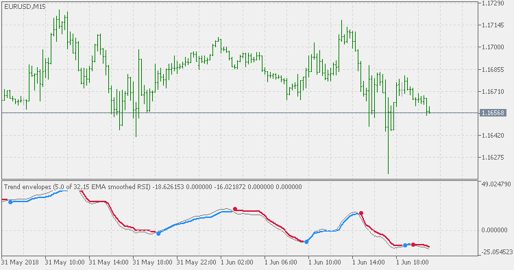 Free download of the 'Trend Envelopes - RSI' indicator by 'mladen
