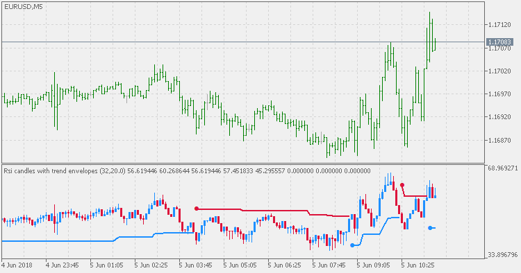 Free download of the 'RSI Candles with Trend Envelopes' indicator by
