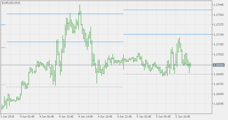 Free download of the 'Fibo Pivots' indicator by 'mladen' for