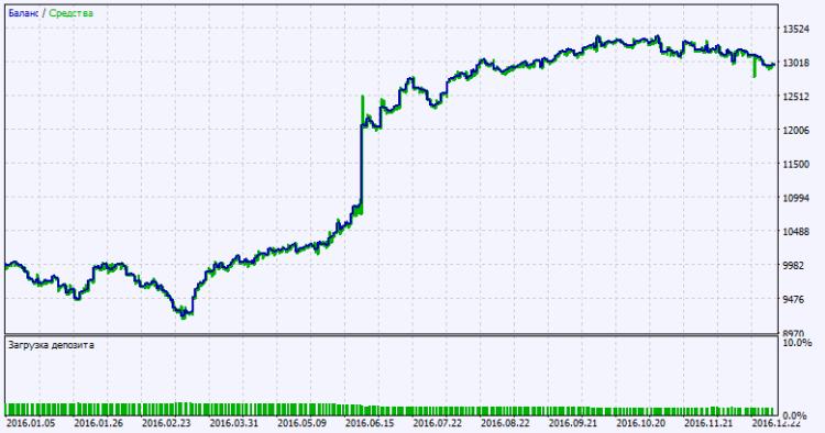 Fig.2. Gráfico de resultados do teste