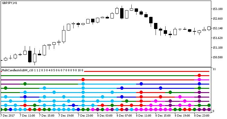 Fig.1. Indicator MultiCandlesticksBW_x10