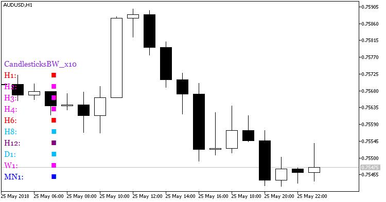 Fig.1. Indicador CandlesticksBW_x10