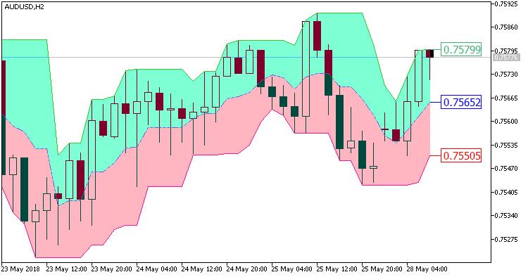 Fig.1. Indicator CandleStop_Cloud