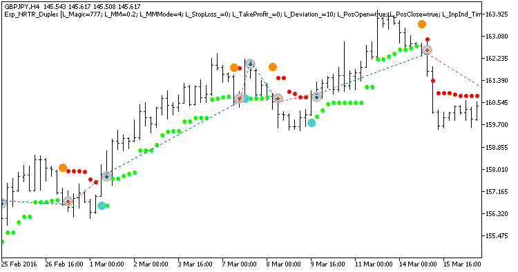 Fig 1. Exemplary trades in a chart with symmetrical settings.