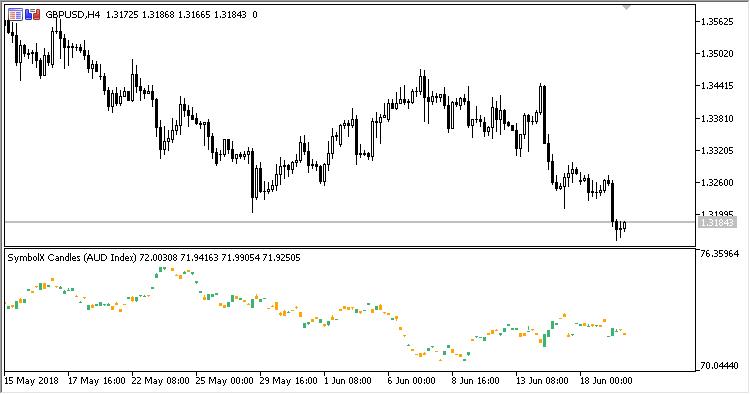 図2. SymbolX_Candle index AUD