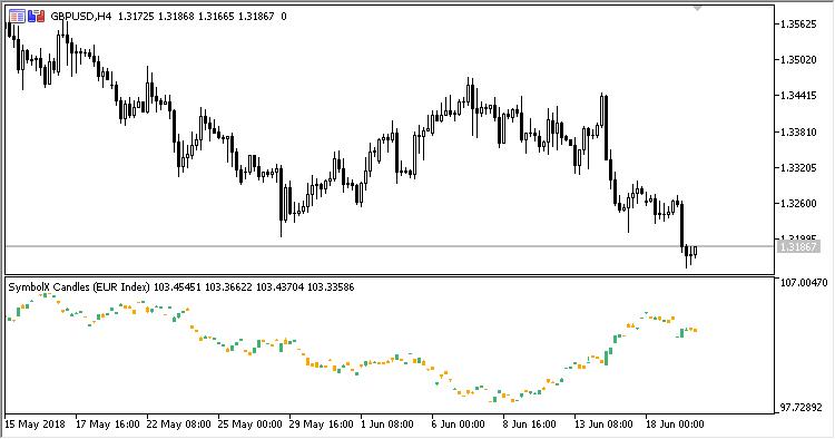 図1. SymbolX_Candle index EUR