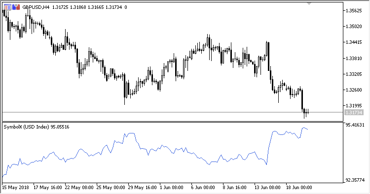 図4. インデックス USD