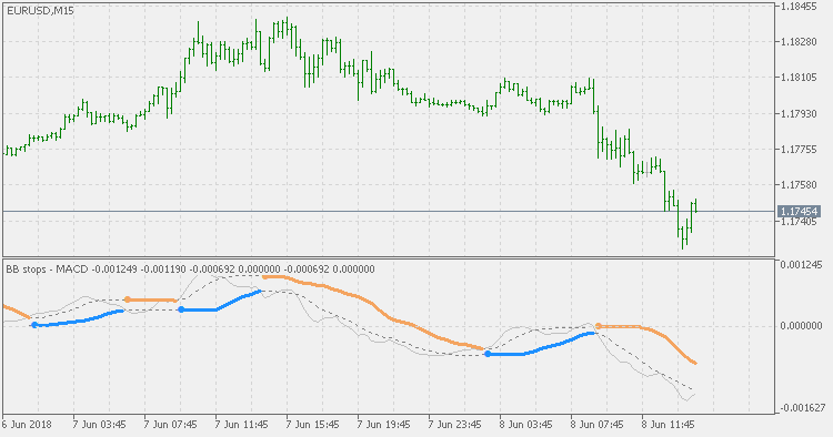 Free download of the 'BB Stops - MACD' indicator by 'mladen' for