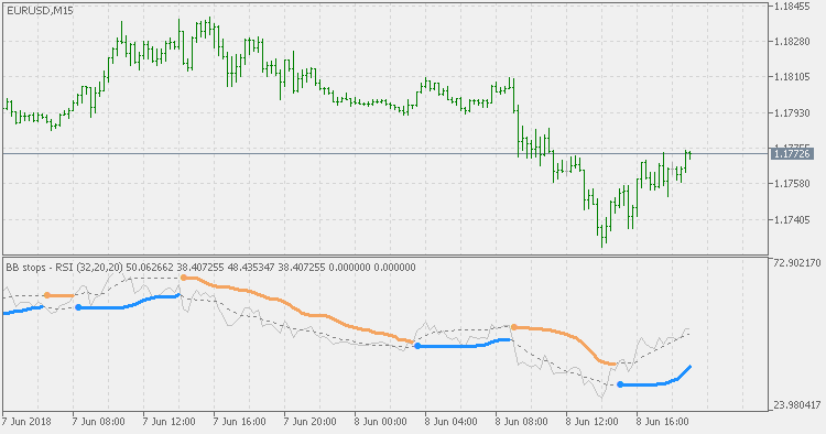 Free download of the 'BB Stops - RSI' indicator by 'mladen' for