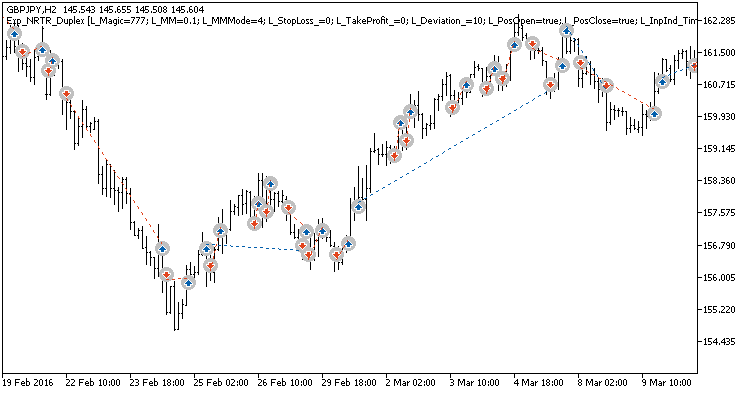 Fig. 3. Exemplary trades in a chart with non-symmetrical settings.