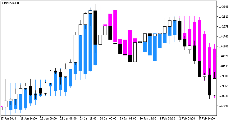 Fig 1. Indicator XPeriodCandle_main in the candlestick chart