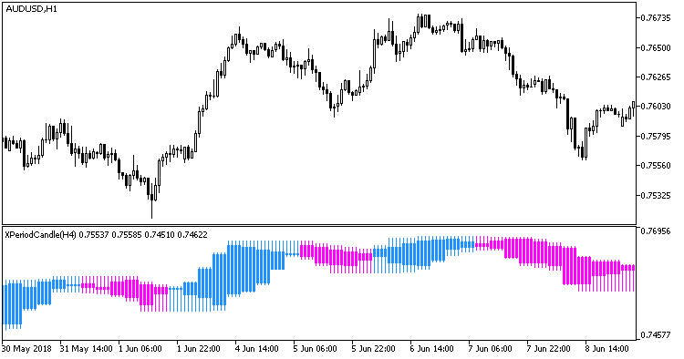 Fig 1. Indicator XPeriodCandle_HTF